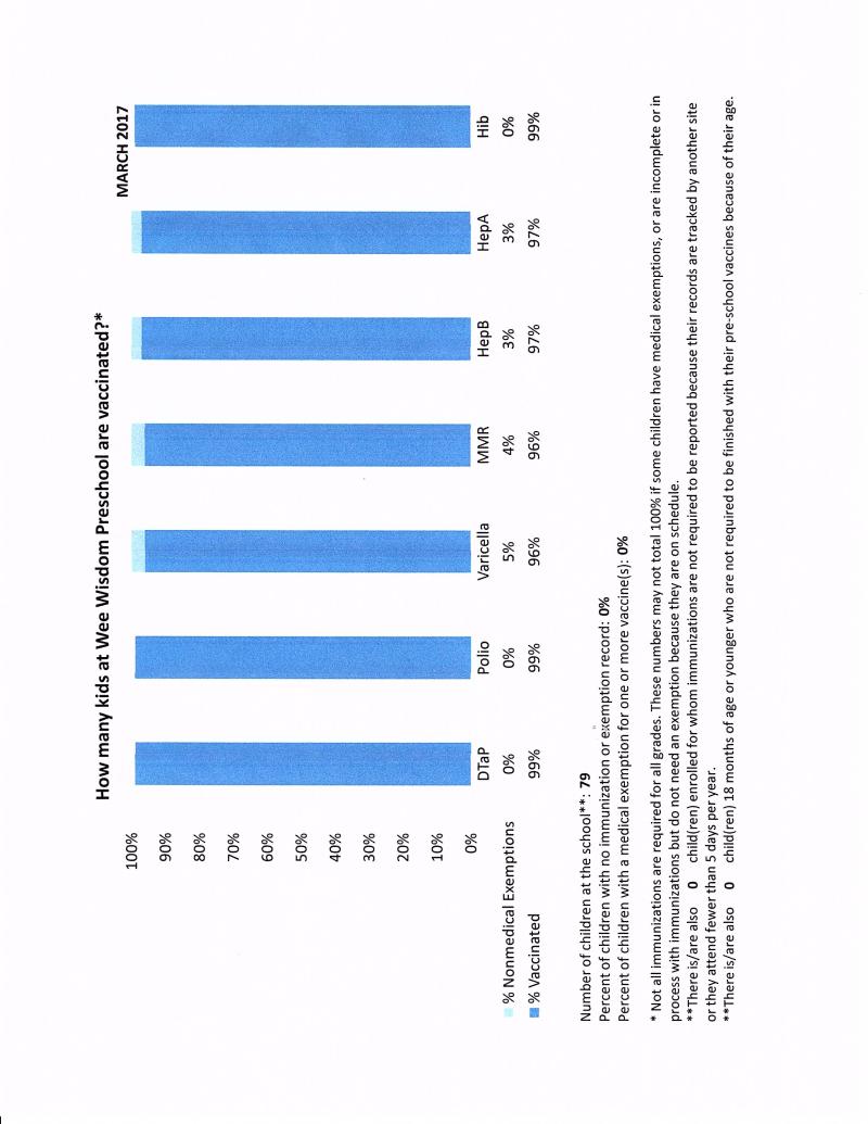 2017immunization graph
